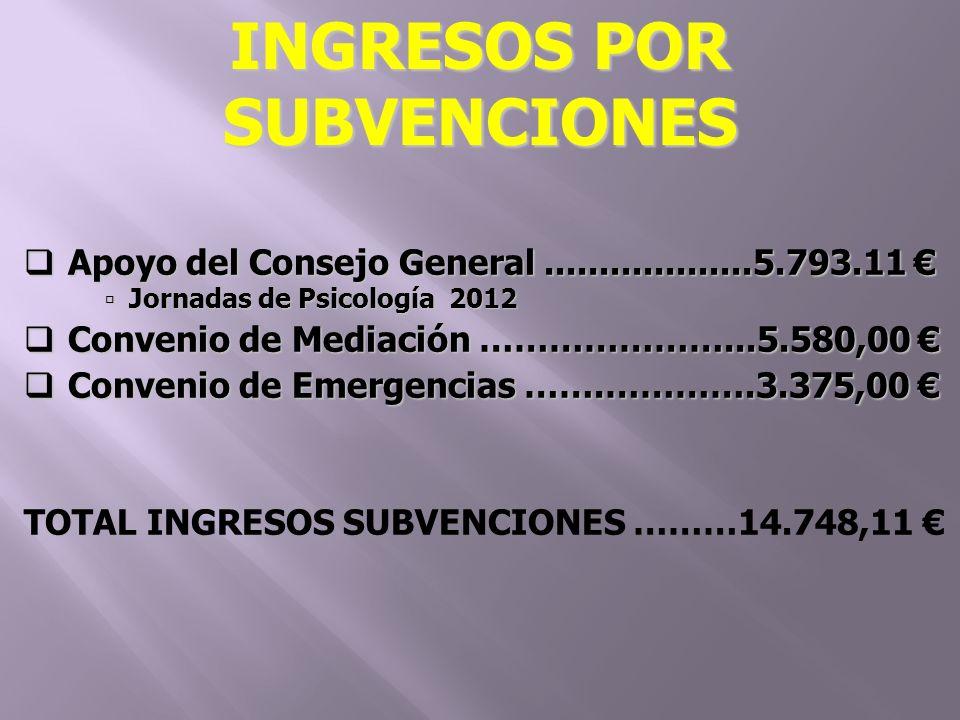 Apoyo del Consejo General...................5.793.11 Apoyo del Consejo General...................5.793.11 Jornadas de Psicología 2012 Jornadas de Psicología 2012 Convenio de Mediación …………………...5.580,00 Convenio de Mediación …………………...5.580,00 Convenio de Emergencias …….………….3.375,00 Convenio de Emergencias …….………….3.375,00 TOTAL INGRESOS SUBVENCIONES ………14.748,11 INGRESOS POR SUBVENCIONES