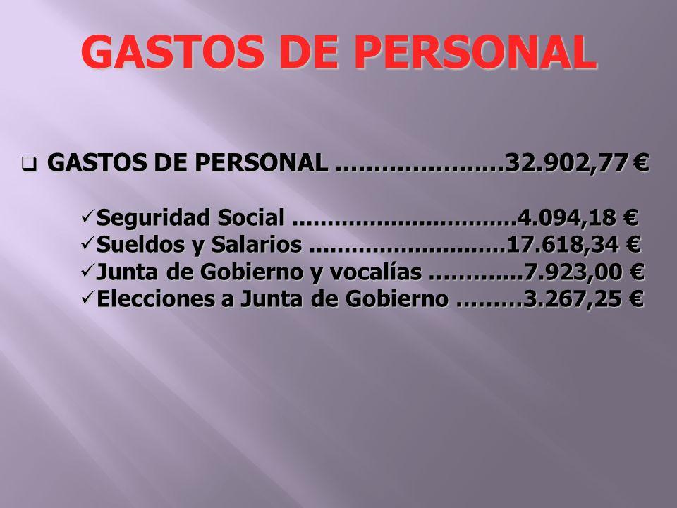 GASTOS DE PERSONAL......................32.902,77 GASTOS DE PERSONAL......................32.902,77 Seguridad Social................................4.094,18 Seguridad Social................................4.094,18 Sueldos y Salarios............................17.618,34 Sueldos y Salarios............................17.618,34 Junta de Gobierno y vocalías ………....7.923,00 Junta de Gobierno y vocalías ………....7.923,00 Elecciones a Junta de Gobierno ………3.267,25 Elecciones a Junta de Gobierno ………3.267,25 GASTOS DE PERSONAL