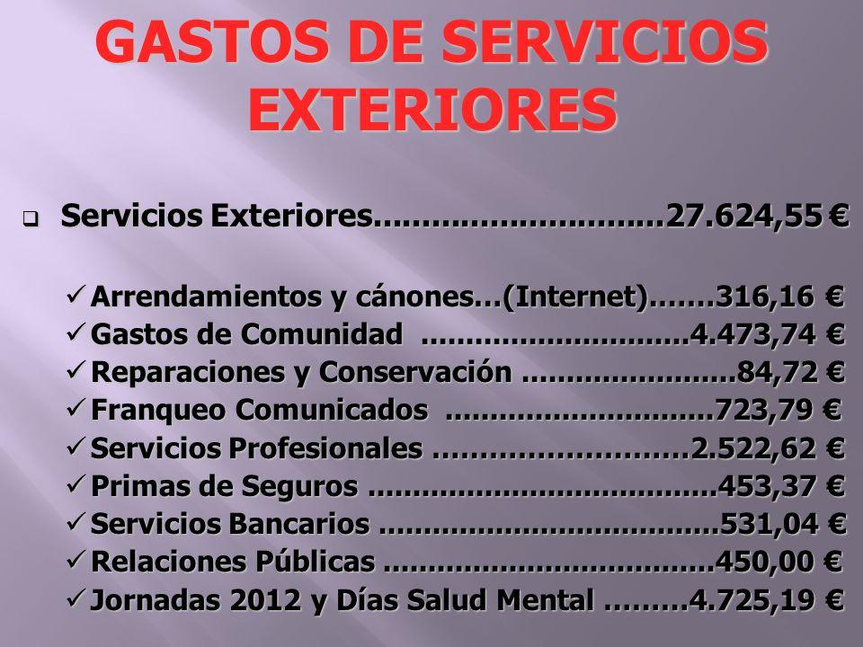 Servicios Exteriores..............................27.624,55 Servicios Exteriores..............................27.624,55 Arrendamientos y cánones…(Internet).……316,16 Arrendamientos y cánones…(Internet).……316,16 Gastos de Comunidad..............................4.473,74 Gastos de Comunidad..............................4.473,74 Reparaciones y Conservación........................84,72 Reparaciones y Conservación........................84,72 Franqueo Comunicados..............................723,79 Franqueo Comunicados..............................723,79 Servicios Profesionales ………………………2.522,62 Servicios Profesionales ………………………2.522,62 Primas de Seguros.......................................453,37 Primas de Seguros.......................................453,37 Servicios Bancarios......................................531,04 Servicios Bancarios......................................531,04 Relaciones Públicas.....................................450,00 Relaciones Públicas.....................................450,00 Jornadas 2012 y Días Salud Mental ………4.725,19 Jornadas 2012 y Días Salud Mental ………4.725,19 GASTOS DE SERVICIOS EXTERIORES