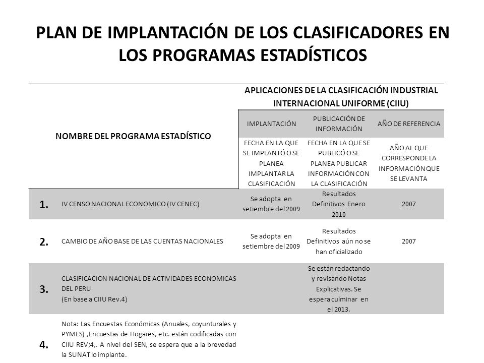 PLAN DE IMPLANTACIÓN DE LOS CLASIFICADORES EN LOS PROGRAMAS ESTADÍSTICOS NOMBRE DEL PROGRAMA ESTADÍSTICO APLICACIONES DE LA CLASIFICACIÓN CENTRAL DE PRODUCTOS (CPC) IMPLANTACIÓN PUBLICACIÓN DE INFORMACIÓN AÑO DE REFERENCIA FECHA EN LA QUE SE IMPLANTÓ O SE PLANEA IMPLANTAR LA CLASIFICACIÓN FECHA EN LA QUE SE PUBLICÓ O SE PLANEA PUBLICAR INFORMACIÓN CON LA CLASIFICACIÓN AÑO AL QUE CORRESPONDE LA INFORMACIÓN QUE SE LEVANTA 1.
