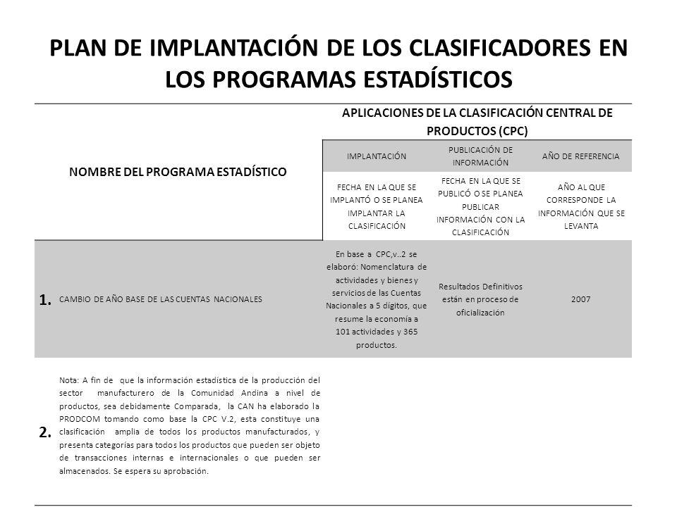 PLAN DE IMPLANTACIÓN DE LOS CLASIFICADORES EN LOS PROGRAMAS ESTADÍSTICOS NOMBRE DEL PROGRAMA ESTADÍSTICO APLICACIONES DEL CLASIFICADOR NACIONAL DE OCUPACIONES (CNO) IMPLANTACIÓN PUBLICACIÓN DE INFORMACIÓN AÑO DE REFERENCIA FECHA EN LA QUE SE IMPLANTÓ O SE PLANEA IMPLANTAR LA CLASIFICACIÓN FECHA EN LA QUE SE PUBLICÓ O SE PLANEA PUBLICAR INFORMACIÓN CON LA CLASIFICACIÓN AÑO AL QUE CORRESPONDE LA INFORMACIÓN QUE SE LEVANTA 1.1.