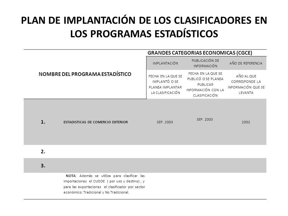 PLAN DE IMPLANTACIÓN DE LOS CLASIFICADORES EN LOS PROGRAMAS ESTADÍSTICOS NOMBRE DEL PROGRAMA ESTADÍSTICO GRANDES CATEGORIAS ECONOMICAS (CGCE) IMPLANTACIÓN PUBLICACIÓN DE INFORMACIÓN AÑO DE REFERENCIA FECHA EN LA QUE SE IMPLANTÓ O SE PLANEA IMPLANTAR LA CLASIFICACIÓN FECHA EN LA QUE SE PUBLICÓ O SE PLANEA PUBLICAR INFORMACIÓN CON LA CLASIFICACIÓN AÑO AL QUE CORRESPONDE LA INFORMACIÓN QUE SE LEVANTA 1.