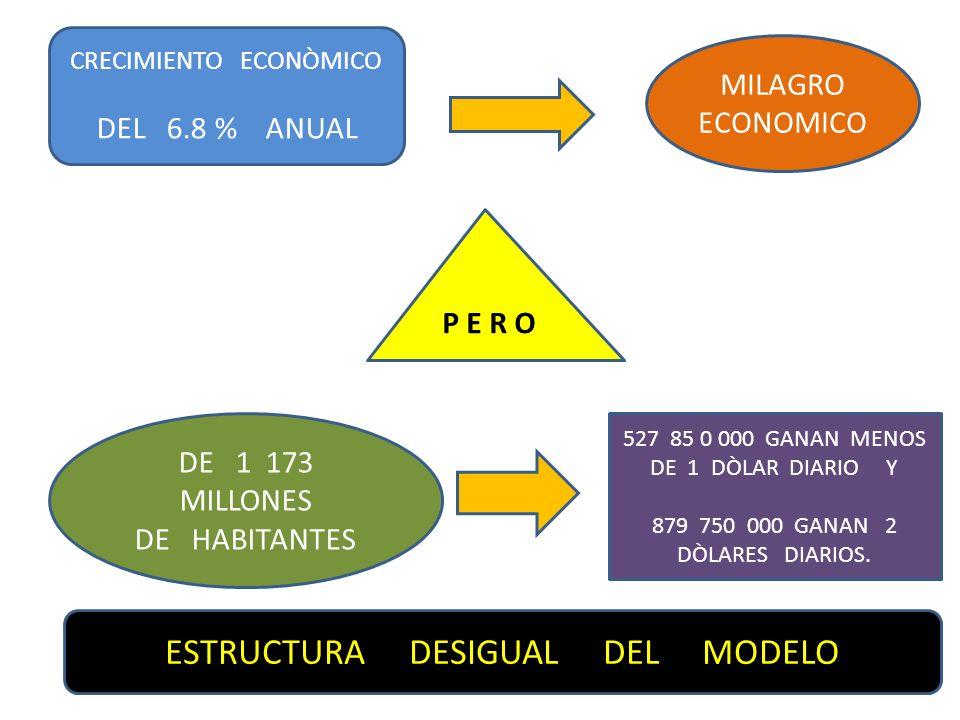 CRECIMIENTO ECONÒMICO DEL 6.8 % ANUAL MILAGRO ECONOMICO P E R O DE 1 173 MILLONES DE HABITANTES 527 85 0 000 GANAN MENOS DE 1 DÒLAR DIARIO Y 879 750 0