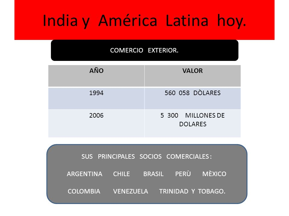 India y América Latina hoy. AÑOVALOR 1994560 058 DÒLARES 20065 300 MILLONES DE DOLARES COMERCIO EXTERIOR. SUS PRINCIPALES SOCIOS COMERCIALES : ARGENTI