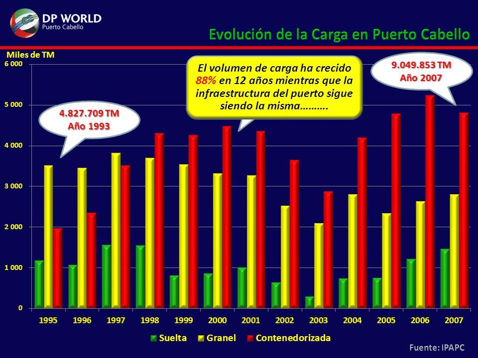 Miles de TM 4.827.709 TM Año 1993 8.636.396 TM Año 2000 9.049.853 TM Año 2007 El volumen de carga ha crecido 88% en 12 años mientras que la infraestru