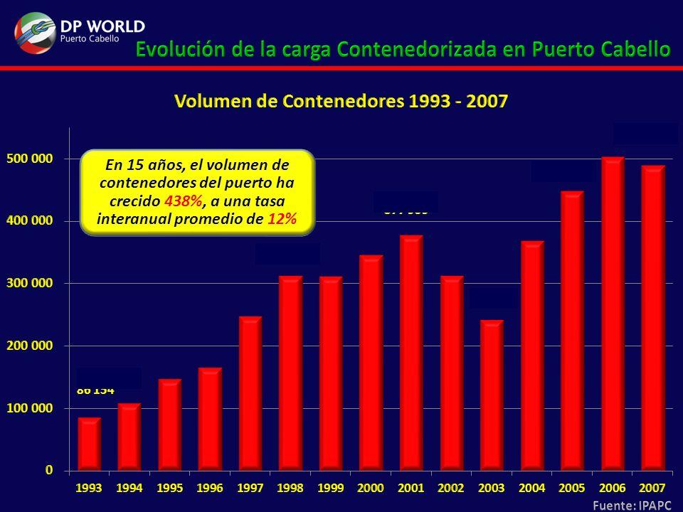 19932007 Total Contenedores movilizados 86.154459.234 (-) Trasbordos 1.82730.824 Total Contenedores movilizados sin trasbordos 84.327428.410 Ratio contenedores de 40 a 20 1,461,70 Total contenedores de 20 movilizados 45.537128.523 Total contenedores de 40 movilizados (83 = 46% / 07 = 70%) 38.790299.887 Total Contenedores del período 84.327428,410 Contenedores de 20 movilizados por unidad de transporte 2 Contenedores de 40 movilizados por unidad de transporte 1 Total camiones requeridos para movilizar equipos de 20 22.76864.261 Total camiones requeridos para movilizar equipos de 40 38.790299.887 TOTAL UNIDADES DE TRANSPORTE REQUERIDAS EN UN AÑO 61.558364.148 Días en un año 360 UNIDADES DE TRANSPORTE REQUERIDAS DIARIAMENTE 1711.011 TASA DE CRECIMIENTO ACUMULADA 591 %