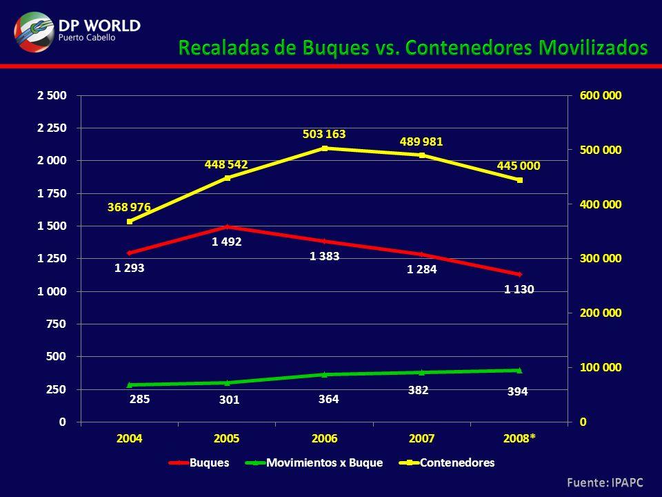 Miles de TM 4.827.709 TM Año 1993 8.636.396 TM Año 2000 9.049.853 TM Año 2007