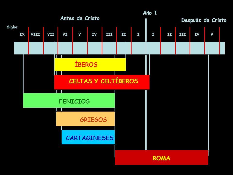 Año 1 Antes de Cristo Después de Cristo IXVIIIVIIVIVIVIIIIIII IIIIVV ÍBEROS CELTAS Y CELTÍBEROS Siglos FENICIOS GRIEGOS CARTAGINESES ROMA