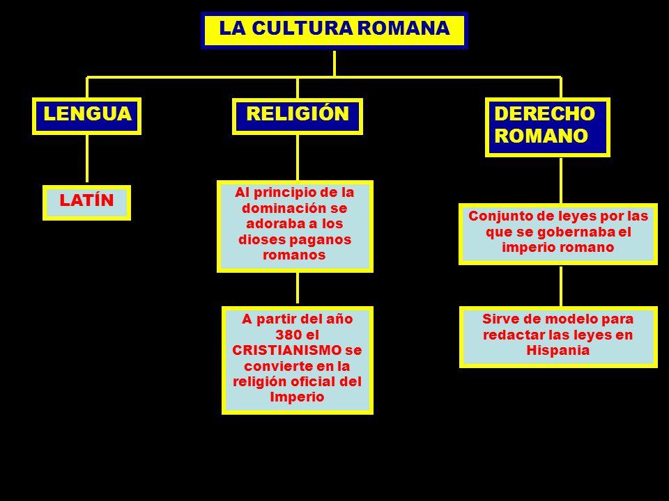 LA CULTURA ROMANA LENGUA LATÍN RELIGIÓN Al principio de la dominación se adoraba a los dioses paganos romanos A partir del año 380 el CRISTIANISMO se
