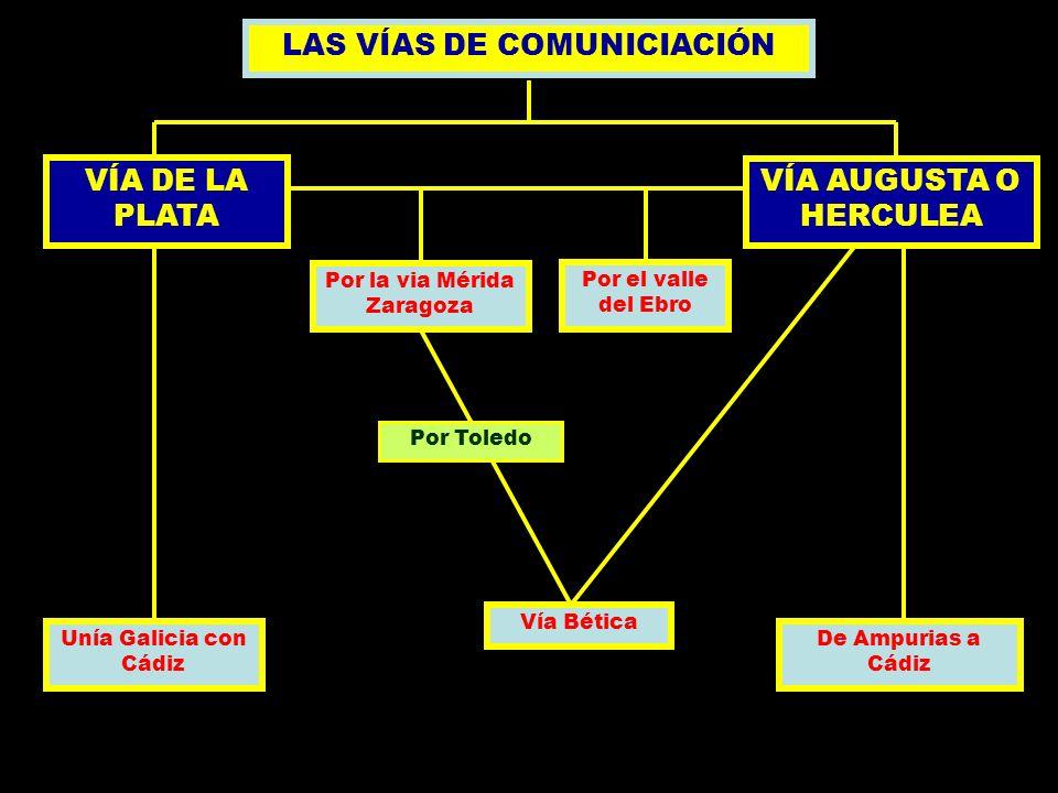 LAS VÍAS DE COMUNICIACIÓN VÍA DE LA PLATA Unía Galicia con Cádiz VÍA AUGUSTA O HERCULEA De Ampurias a Cádiz Por la via Mérida Zaragoza Por el valle de