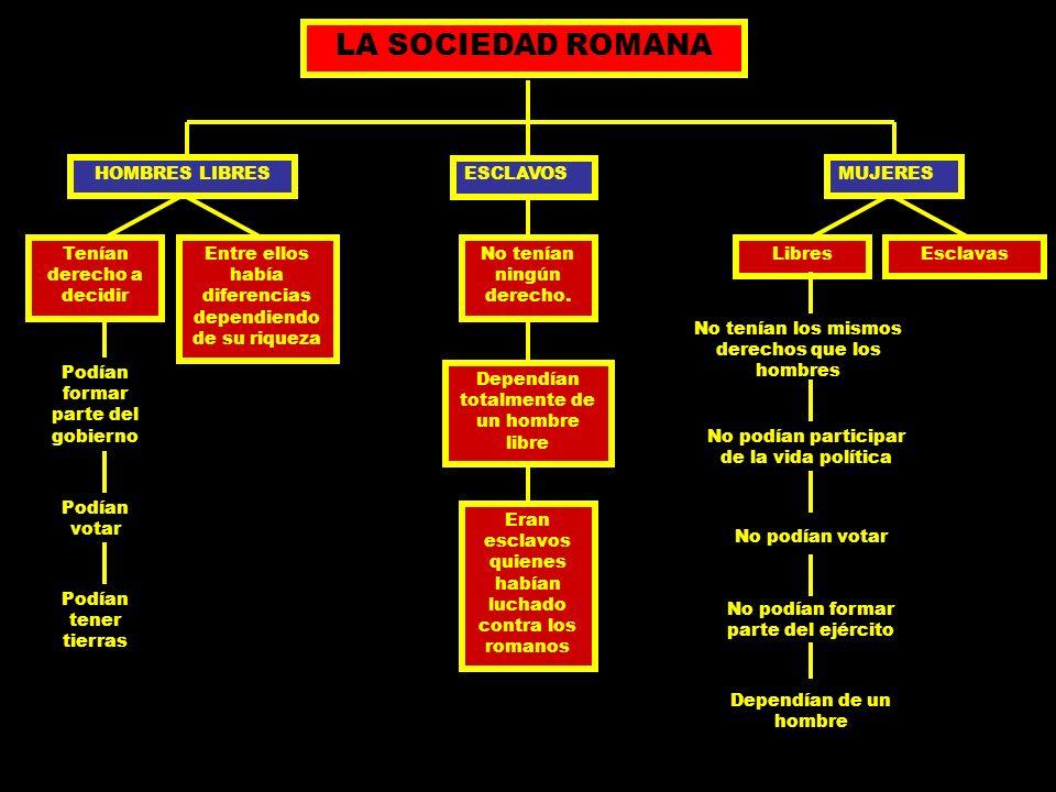 LA SOCIEDAD ROMANA HOMBRES LIBRES Tenían derecho a decidir Podían formar parte del gobierno Podían votar Podían tener tierras Entre ellos había difere