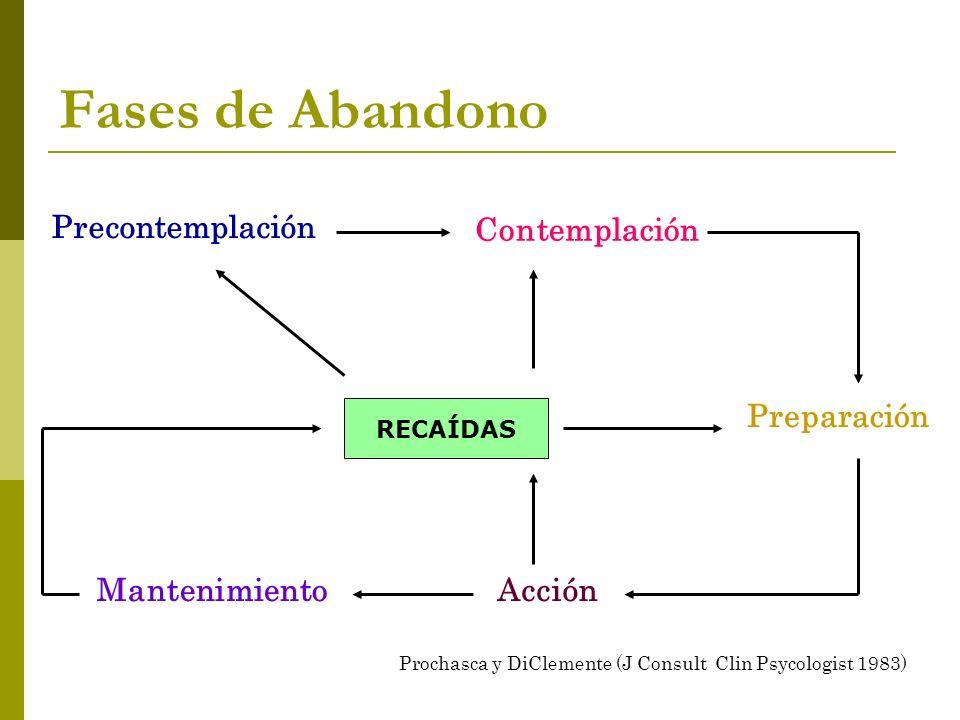 Fases de Abandono Precontemplación Contemplación Preparación AcciónMantenimiento RECAÍDAS Prochasca y DiClemente (J Consult Clin Psycologist 1983)