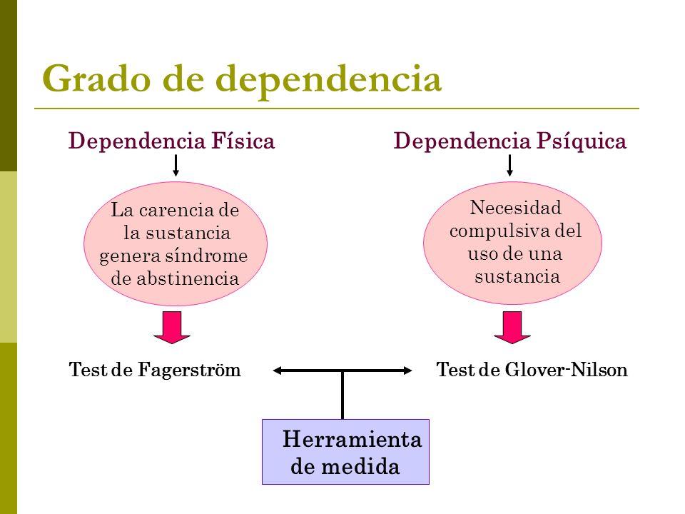 Grado de dependencia Dependencia Física Dependencia Psíquica La carencia de la sustancia genera síndrome de abstinencia Necesidad compulsiva del uso de una sustancia Test de FagerströmTest de Glover-Nilson Herramienta de medida