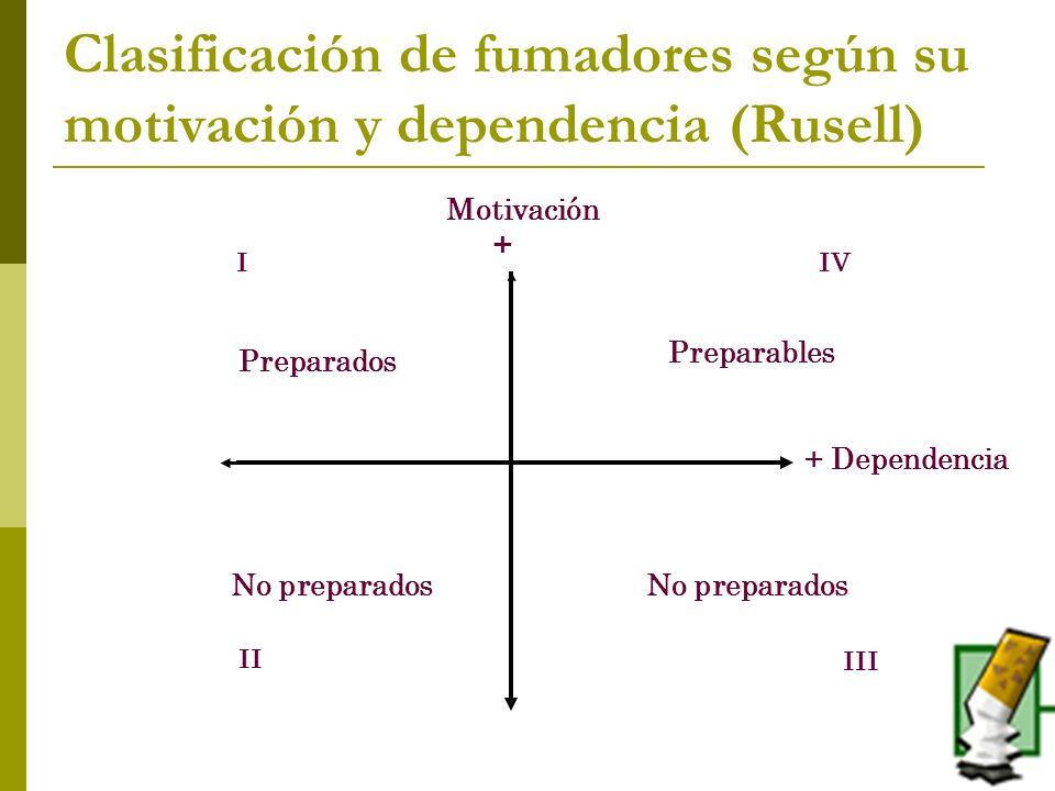 Clasificación de fumadores según su motivación y dependencia (Rusell) Motivación + + Dependencia Preparables Preparados No preparados IIV II III