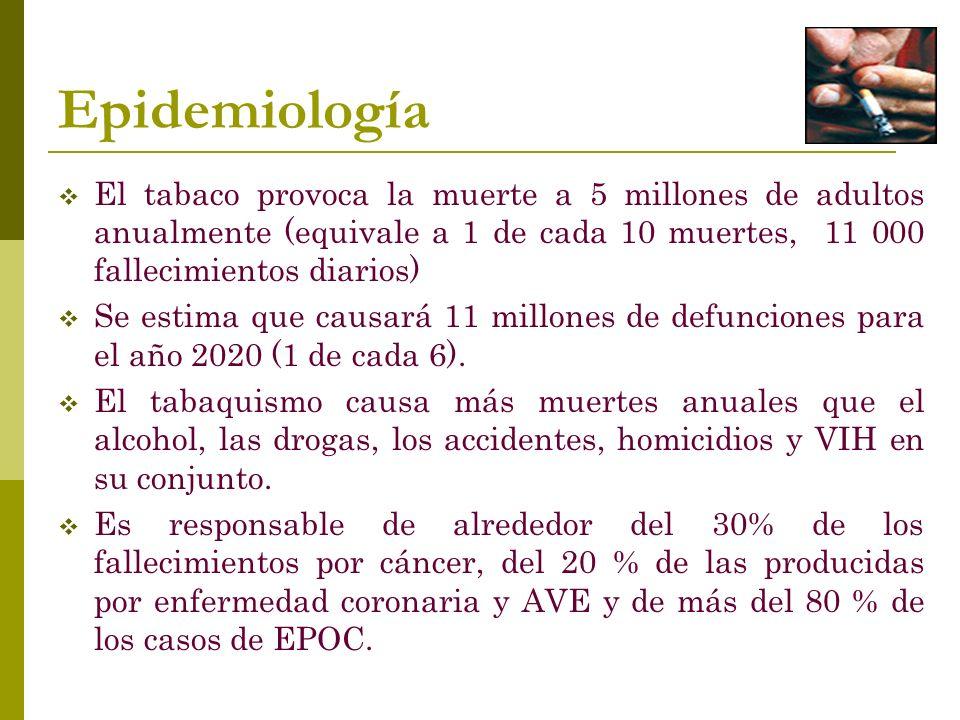 Epidemiología El tabaco provoca la muerte a 5 millones de adultos anualmente (equivale a 1 de cada 10 muertes, 11 000 fallecimientos diarios) Se estima que causará 11 millones de defunciones para el año 2020 (1 de cada 6).