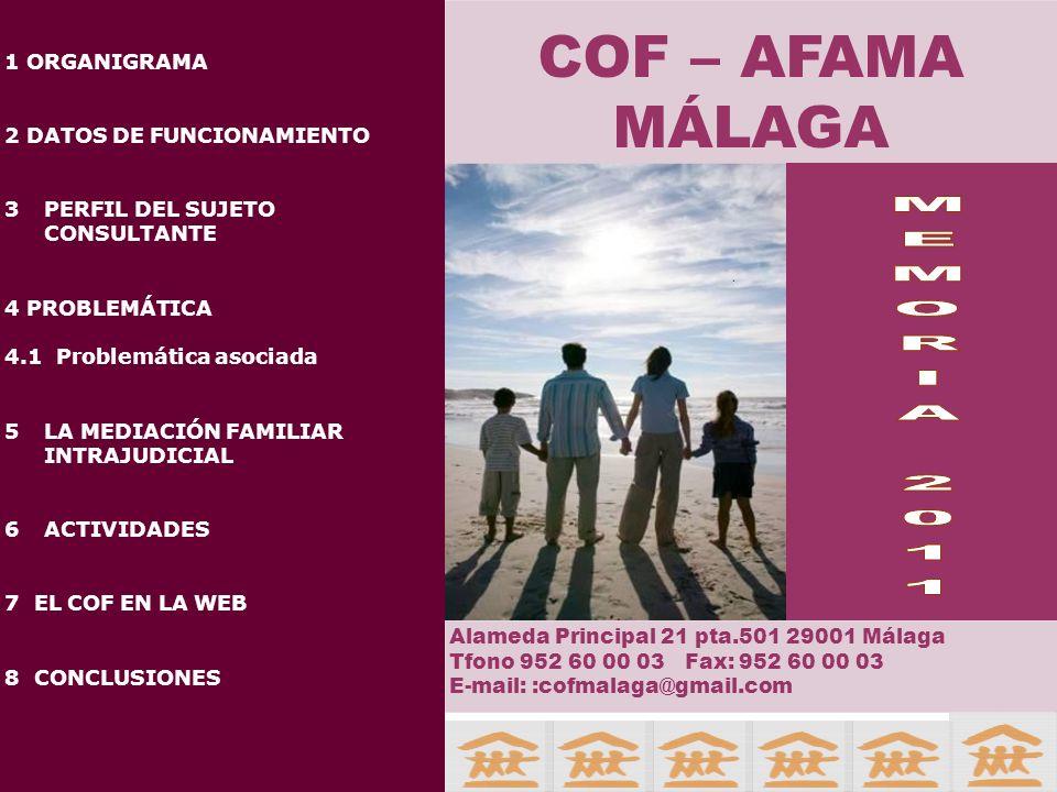 COF AFAMA MÁLAGA 1 ORGANIGRAMA 2 DATOS DE FUNCIONAMIENTO 3PERFIL DEL SUJETO CONSULTANTE 4 PROBLEMÁTICA 4.1 Problemática asociada 5LA MEDIACIÓN FAMILIAR INTRAJUDICIAL 6ACTIVIDADES 7 EL COF EN LA WEB 8 CONCLUSIONES COF – AFAMA MÁLAGA Alameda Principal 21 pta.501 29001 Málaga Tfono 952 60 00 03 Fax: 952 60 00 03 E-mail: :cofmalaga@gmail.com