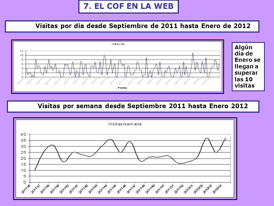 7. EL COF EN LA WEB Visitas por semana desde Septiembre 2011 hasta Enero 2012 Visitas por día desde Septiembre de 2011 hasta Enero de 2012 Algún día d