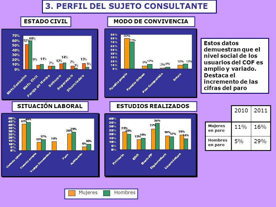 3. PERFIL DEL SUJETO CONSULTANTE ESTADO CIVILMODO DE CONVIVENCIA Mujeres Hombres SITUACIÓN LABORALESTUDIOS REALIZADOS Estos datos demuestran que el ni