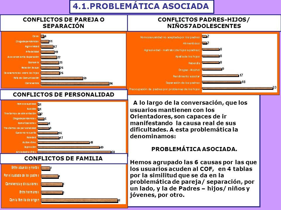4.1.PROBLEMÁTICA ASOCIADA CONFLICTOS DE PAREJA O SEPARACIÓN A lo largo de la conversación, que los usuarios mantienen con los Orientadores, son capaces de ir manifestando la causa real de sus dificultades.
