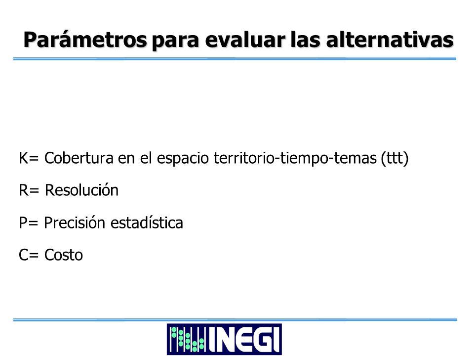 Parámetros para evaluar las alternativas K= Cobertura en el espacio territorio-tiempo-temas (ttt) R= Resolución P= Precisión estadística C= Costo