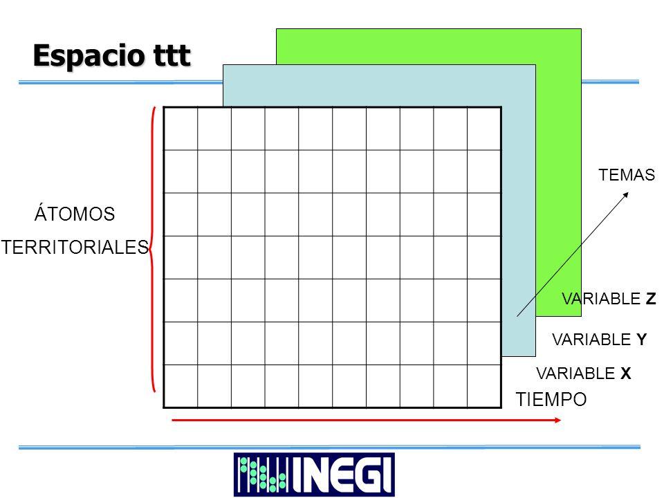 Espacio ttt ÁTOMOS TERRITORIALES TIEMPO VARIABLE X VARIABLE Y VARIABLE Z TEMAS