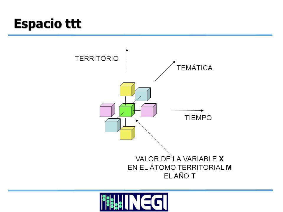 Espacio ttt TIEMPO TEMÁTICA TERRITORIO VALOR DE LA VARIABLE X EN EL ÁTOMO TERRITORIAL M EL AÑO T