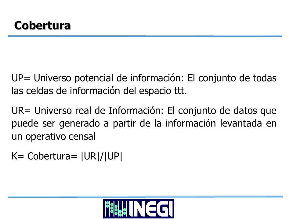 Cobertura UP= Universo potencial de información: El conjunto de todas las celdas de información del espacio ttt.