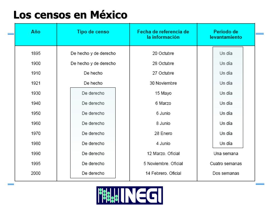 Los Censos en México MARCO JURÍDICO: Constitución: Obligación de los mexicanos de cooperar en la elaboración de los censos.