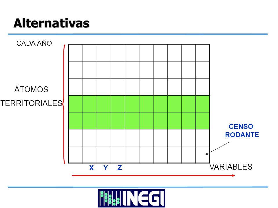 Alternativas ÁTOMOS TERRITORIALES VARIABLES X Y Z CADA AÑO CENSO RODANTE