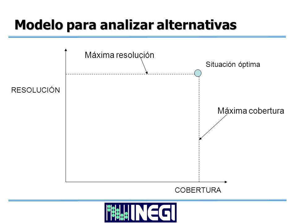 Modelo para analizar alternativas Máxima cobertura Máxima resolución Situación óptima RESOLUCIÓN COBERTURA
