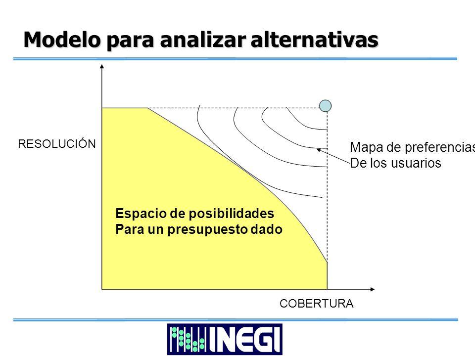 Modelo para analizar alternativas RESOLUCIÓN COBERTURA Espacio de posibilidades Para un presupuesto dado Mapa de preferencias De los usuarios