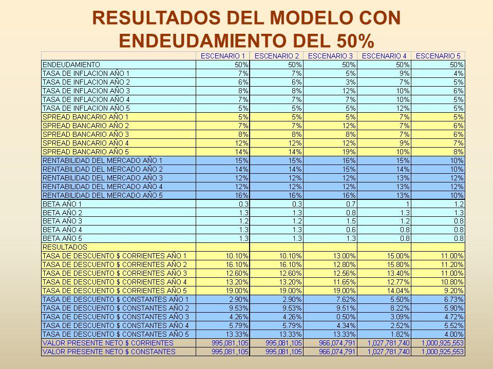 RESULTADOS DEL MODELO CON ENDEUDAMIENTO DEL 50%