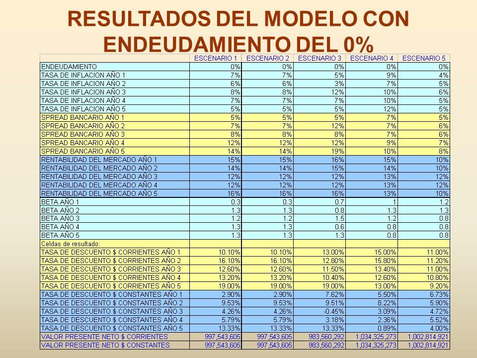 RESULTADOS DEL MODELO CON ENDEUDAMIENTO DEL 0%