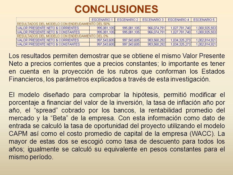 CONCLUSIONES Los resultados permiten demostrar que se obtiene el mismo Valor Presente Neto a precios corrientes que a precios constantes; lo important