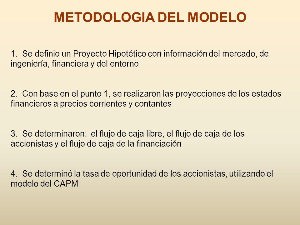 METODOLOGIA DEL MODELO 1. Se definio un Proyecto Hipotético con información del mercado, de ingeniería, financiera y del entorno 2. Con base en el pun