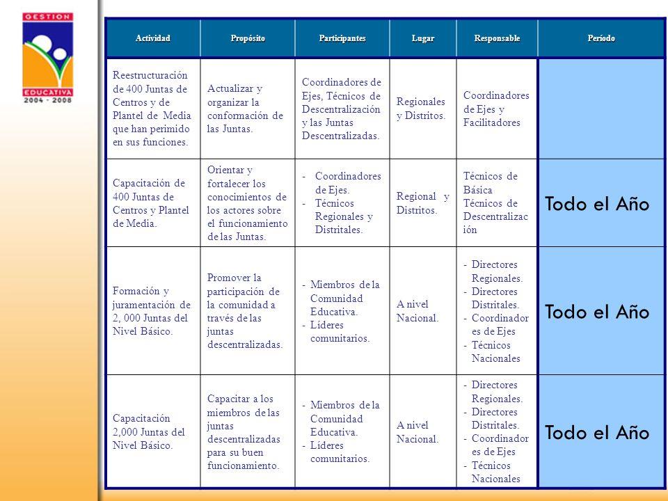 4 Formación y juramentación de 800 Juntas del programa PACE.