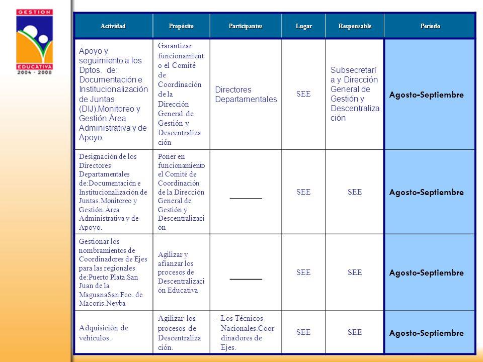 5 ActividadPropósitoParticipantesLugarResponsable Período Período Apoyo y seguimiento a los Dptos.