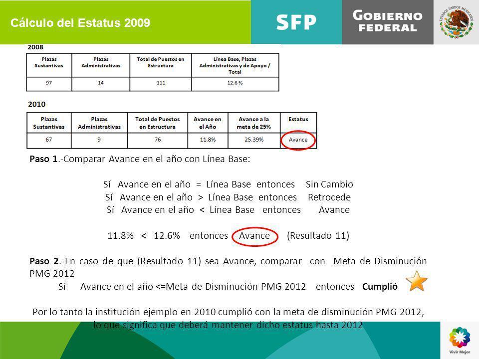 Paso 1.-Comparar Avance en el año con Línea Base: Sí Avance en el año = Línea Base entonces Sin Cambio Sí Avance en el año > Línea Base entonces Retrocede Sí Avance en el año < Línea Base entonces Avance 11.8% < 12.6% entonces Avance (Resultado 11) Paso 2.-En caso de que (Resultado 11) sea Avance, comparar con Meta de Disminución PMG 2012 Sí Avance en el año <=Meta de Disminución PMG 2012 entonces Cumplió Por lo tanto la institución ejemplo en 2010 cumplió con la meta de disminución PMG 2012, lo que significa que deberá mantener dicho estatus hasta 2012 Cálculo del Estatus 2009