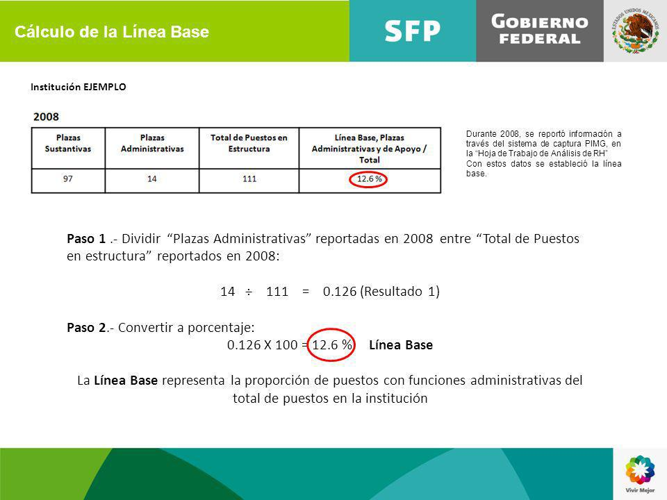 Institución EJEMPLO Paso 1.- Dividir Plazas Administrativas reportadas en 2008 entre Total de Puestos en estructura reportados en 2008: 14÷ 111 = 0.126 (Resultado 1) Paso 2.- Convertir a porcentaje: 0.126 X 100 = 12.6 % Línea Base La Línea Base representa la proporción de puestos con funciones administrativas del total de puestos en la institución Durante 2008, se reportó información a través del sistema de captura PIMG, en la Hoja de Trabajo de Análisis de RH Con estos datos se estableció la línea base.