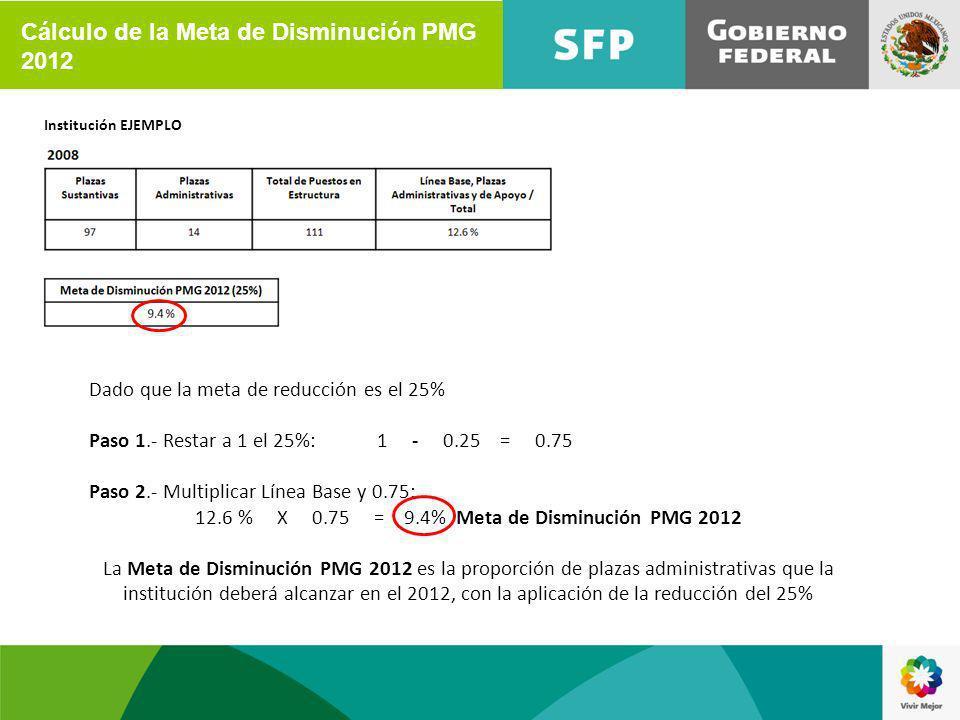 Institución EJEMPLO Dado que la meta de reducción es el 25% Paso 1.- Restar a 1 el 25%:1 - 0.25 = 0.75 Paso 2.- Multiplicar Línea Base y 0.75: 12.6 % X 0.75 = 9.4% Meta de Disminución PMG 2012 La Meta de Disminución PMG 2012 es la proporción de plazas administrativas que la institución deberá alcanzar en el 2012, con la aplicación de la reducción del 25% Cálculo de la Meta de Disminución PMG 2012