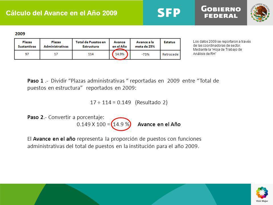Paso 1.- Dividir Plazas administrativas reportadas en 2009 entre Total de puestos en estructura reportados en 2009: 17 ÷ 114 = 0.149 (Resultado 2) Paso 2.- Convertir a porcentaje: 0.149 X 100 = 14.9 % Avance en el Año El Avance en el año representa la proporción de puestos con funciones administrativas del total de puestos en la institución para el año 2009.