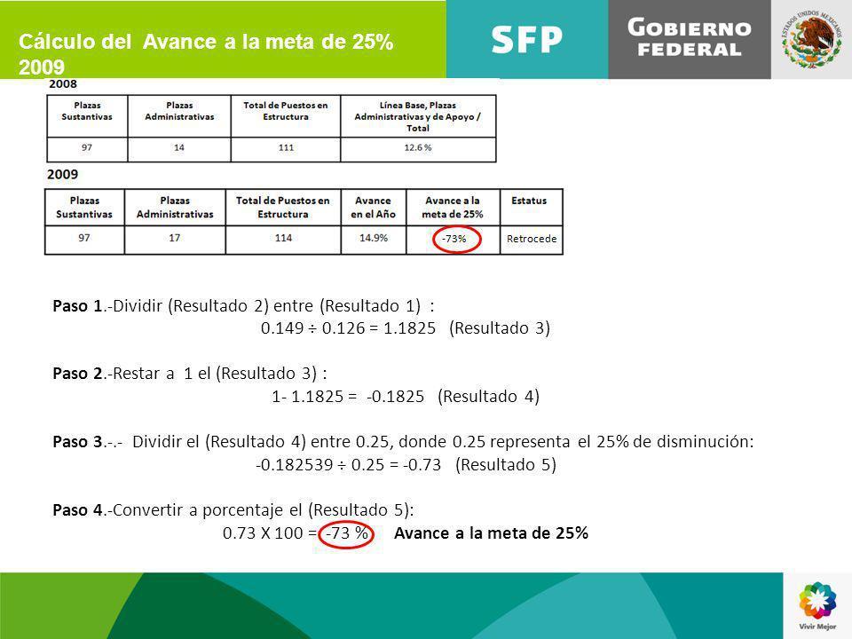 Paso 1.-Comparar Avance en el año con Línea Base: Sí Avance en el año = Línea Base entonces Sin Cambio Sí Avance en el año > Línea Base entonces Retrocede Sí Avance en el año < Línea Base entonces Avance 14.9% > 12.6% entonces Retrocede (Resultado 6) Paso 2.-En caso de que (Resultado 6) sea avance, comparar con Meta de Disminución PMG 2012 Sí Avance en el año <=Meta de Disminución PMG 2012 entonces Cumplió Cálculo del Estatus 2009