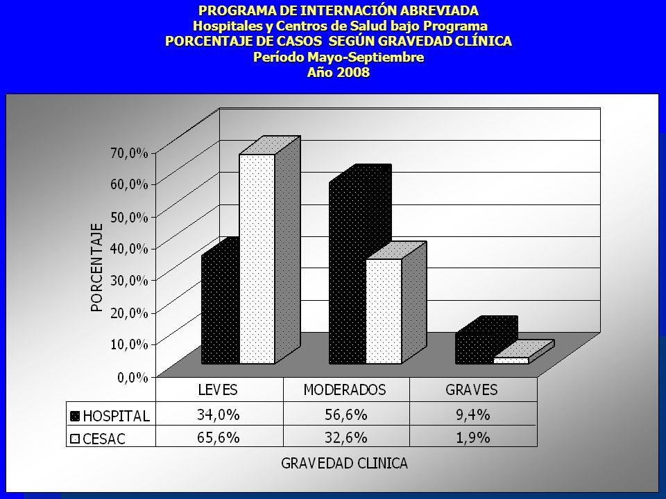 PROGRAMA DE INTERNACIÓN ABREVIADA Hospitales y Centros de Salud bajo Programa PORCENTAJE DE CASOS SEGÚN GRAVEDAD CLÍNICA Período Mayo-Septiembre Año 2008