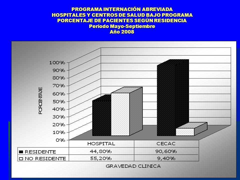 PROGRAMA INTERNACIÓN ABREVIADA HOSPITALES Y CENTROS DE SALUD BAJO PROGRAMA PORCENTAJE DE PACIENTES SEGÚN RESIDENCIA Período Mayo-Septiembre Año 2008