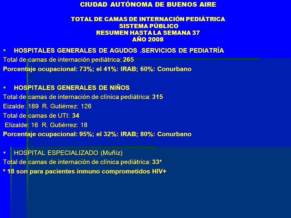 CIUDAD AUTÓNOMA DE BUENOS AIRE TOTAL DE CAMAS DE INTERNACIÓN PEDIÁTRICA SISTEMA PÚBLICO RESUMEN HASTA LA SEMANA 37 AÑO 2008 HOSPITALES GENERALES DE AGUDOS.SERVICIOS DE PEDIATRÍA HOSPITALES GENERALES DE AGUDOS.SERVICIOS DE PEDIATRÍA Total de camas de internación pediátrica: 265 Porcentaje ocupacional: 73%; el 41%: IRAB; 60%: Conurbano HOSPITALES GENERALES DE NIÑOS HOSPITALES GENERALES DE NIÑOS Total de camas de internación de clínica pediátrica: 315 Eizalde: 189 R.
