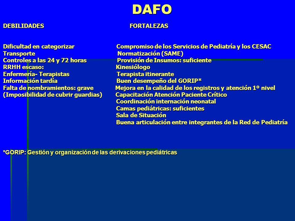 DAFO DAFO DEBILIDADES FORTALEZAS Dificultad en categorizar Compromiso de los Servicios de Pediatría y los CESAC Transporte Normatización (SAME) Controles a las 24 y 72 horas Provisión de Insumos: suficiente RRHH escaso: Kinesiólogo Enfermería- Terapistas Terapista itinerante Información tardía Buen desempeño del GORIP* Falta de nombramientos: grave Mejora en la calidad de los registros y atención 1º nivel (Imposibilidad de cubrir guardias) Capacitación Atención Paciente Crítico Coordinación internación neonatal Coordinación internación neonatal Camas pediátricas: suficientes Camas pediátricas: suficientes Sala de Situación Sala de Situación Buena articulación entre integrantes de la Red de Pediatría Buena articulación entre integrantes de la Red de Pediatría *GORIP: Gestión y organización de las derivaciones pediátricas