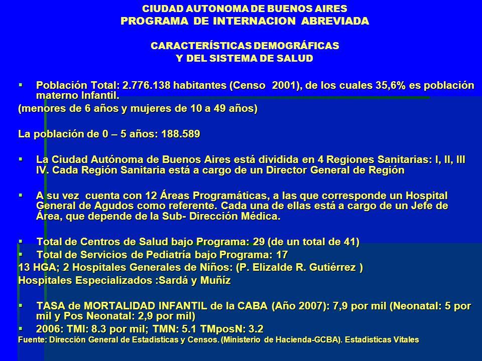 CIUDAD AUTONOMA DE BUENOS AIRES PROGRAMA DE INTERNACION ABREVIADA CARACTERÍSTICAS DEMOGRÁFICAS Y DEL SISTEMA DE SALUD Población Total: 2.776.138 habitantes (Censo 2001), de los cuales 35,6% es población materno Infantil.