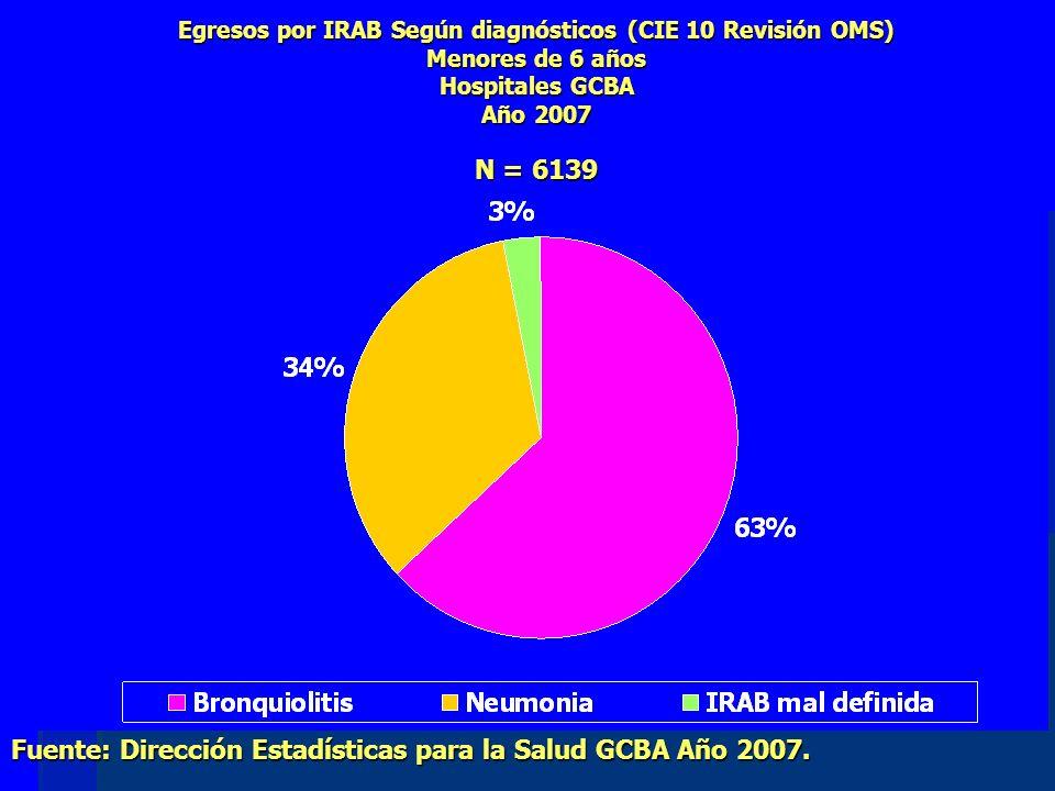 Egresos por IRAB Según diagnósticos (CIE 10 Revisión OMS) Menores de 6 años Hospitales GCBA Año 2007 N = 6139 Fuente: Dirección Estadísticas para la Salud GCBA Año 2007.