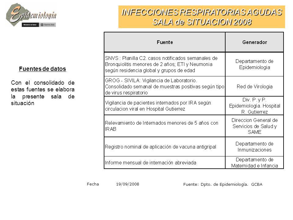INFECCIONES RESPIRATORIAS AGUDAS SALA de SITUACION 2008 Fecha Actual 19/09/2008 Fuente: Dpto.