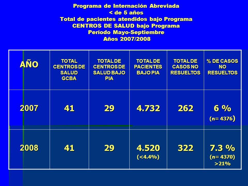 Programa de Internación Abreviada < de 5 años Total de pacientes atendidos bajo Programa CENTROS DE SALUD bajo Programa Período Mayo-Septiembre Años 2007/2008 AÑO TOTAL CENTROS DE SALUD GCBA TOTAL DE CENTROS DE SALUD BAJO PIA TOTAL DE PACIENTES BAJO PIA TOTAL DE CASOS NO RESUELTOS % DE CASOS NO RESUELTOS 200741294.732262 6 % (n= 4376 ) 200841294.520(<4.4%)322 7.3 % (n= 4370) >21%